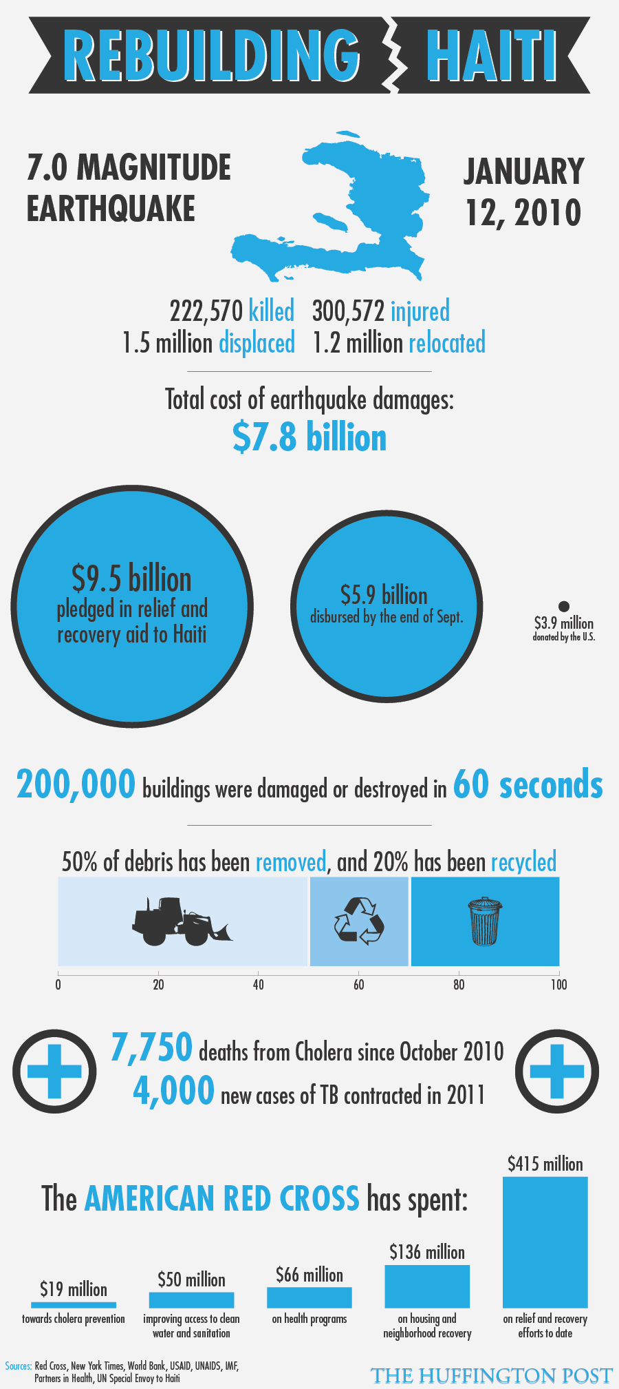 Haiti Earthquake Recovery 3 Years Later: Where Has The Money Gone ...