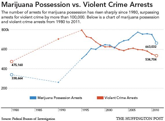 0116marijuana crime arrests ... totaled 663,032 — more than arrests for all violent crimes combined.