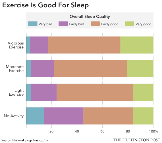Sleep And Exercise: Vigorous Exercisers Report The Best Sleep, Poll