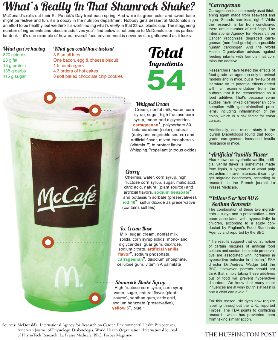 Shamrock Shake: What's Really In McDonald's St. Paddy's Day Drink ...