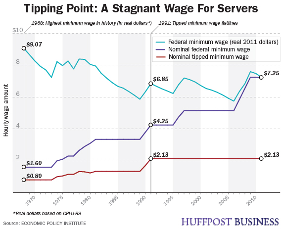 Infographic By Chris Spurlock As The Federal Minimum Wage