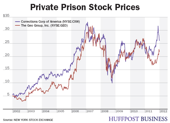 private prisons usa