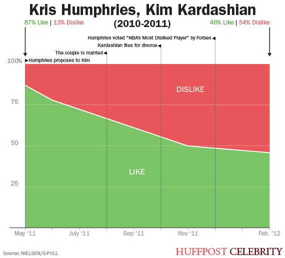 Kardashian Curse: What Does Kim Kardashian's Pregnancy Mean For Kanye West's Popularity?   HuffPost