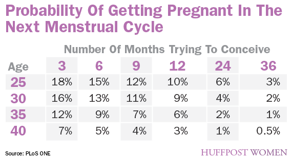 After One Year Of Trying 25 Old Women Have A 10 Percent Chance Getting Pregnant In Their Next Cycle 40 3 Shot