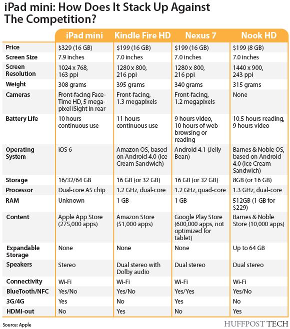 ipad-mini-comparison-chart