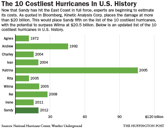 costly-hurricanes