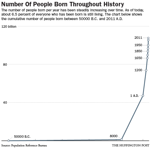 births-throughout-history-chart-line
