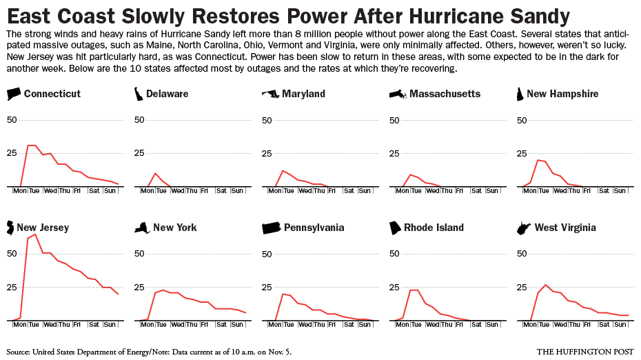 sandy-power-restoration-charts