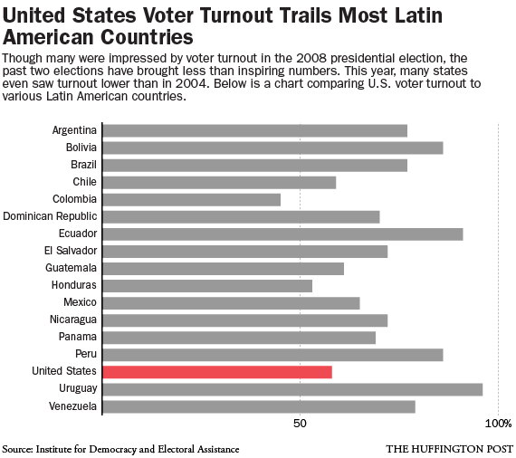voter-turnout-chart