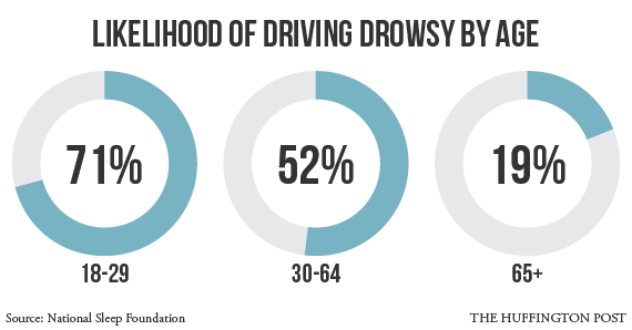 drowsy-driving-graph-age
