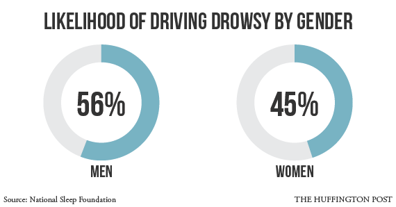 drowsy-driving-graph-gender