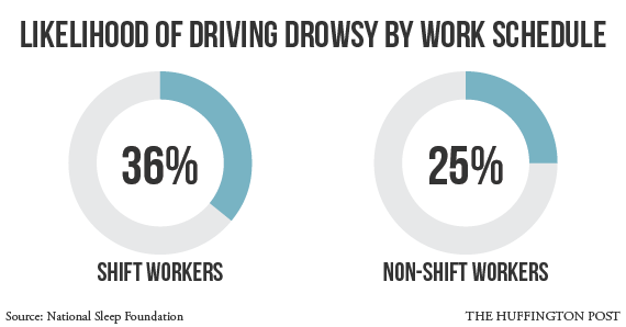 drowsy-driving-graph-work
