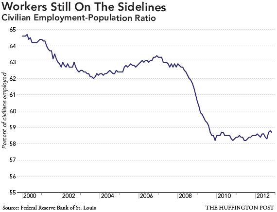 employment-graph