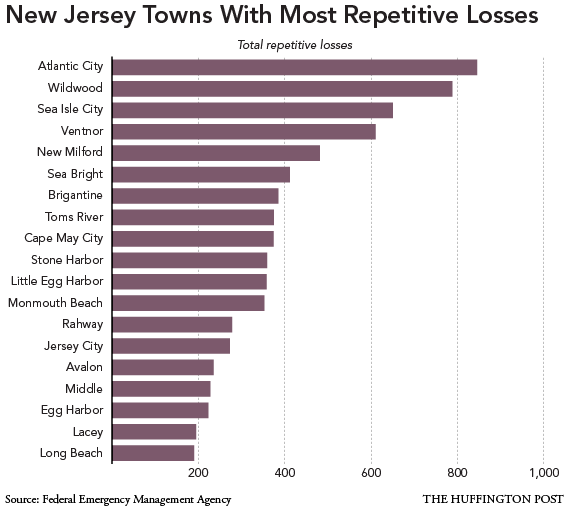 Jersey Shore Development Failures Exposed By Hurricane Sandy | HuffPost
