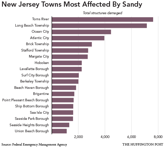nj-sandy-bar-graph