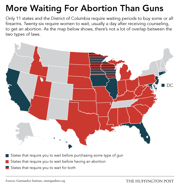 More States Require a Waiting Period to Have an Abortion Than to Own a Gun