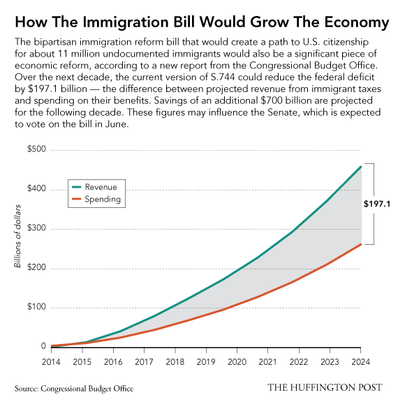 the effect of cotton economy on the economy of the united states The effects of immigration on the united states' economy introduction today, the united states is home to the largest immigrant population in the world.