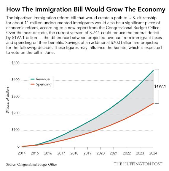 Immigration Benefits America