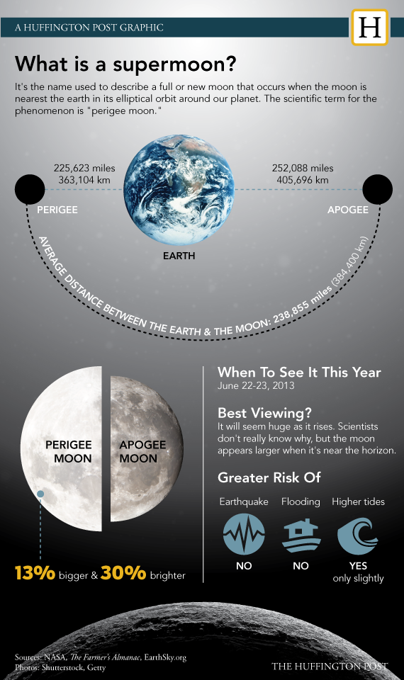 Everything You Need To Know About Perigee Moon This Weekend (PHOTOS