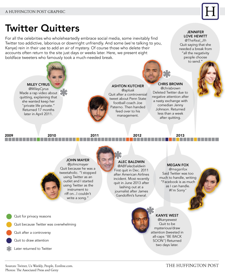 Why Celebrities Quit Twitter (INFOGRAPH)
