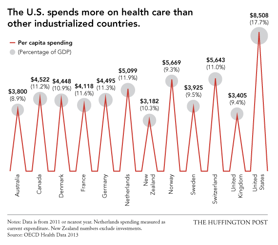 the luxurious cost of american healthcare Contenthealthaffairsorg.