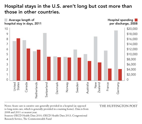 Why U S Health Care Is Obscenely Expensive In 12 Charts Huffpost