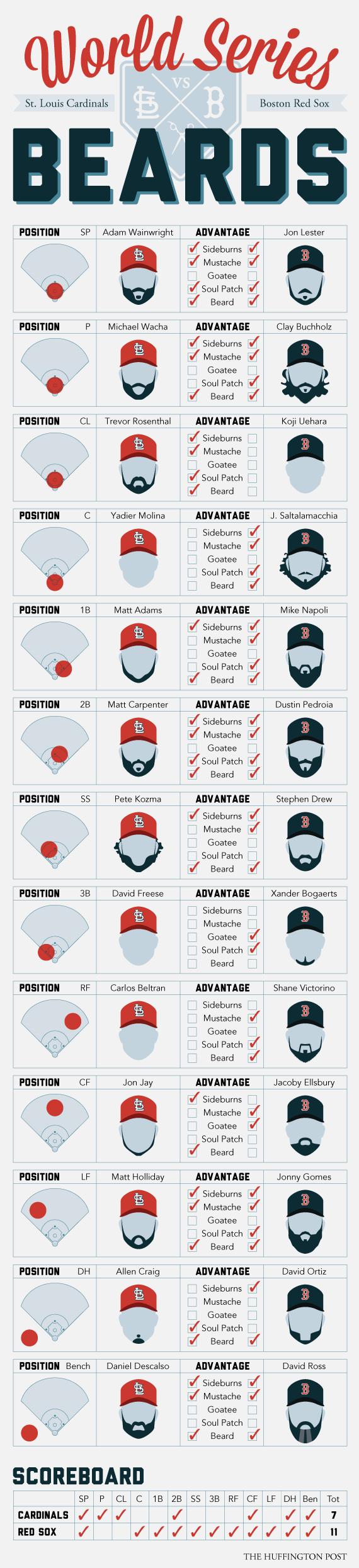 World Series Beards