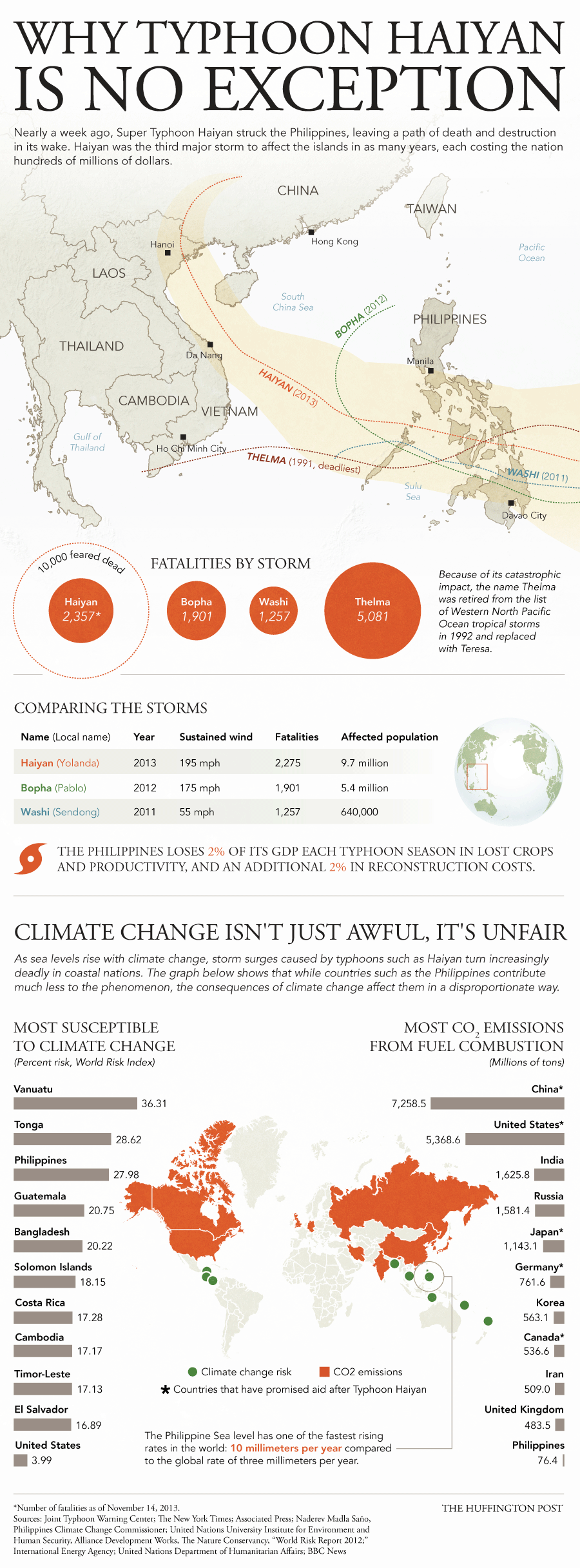 Typhoon Haiyan Infographic