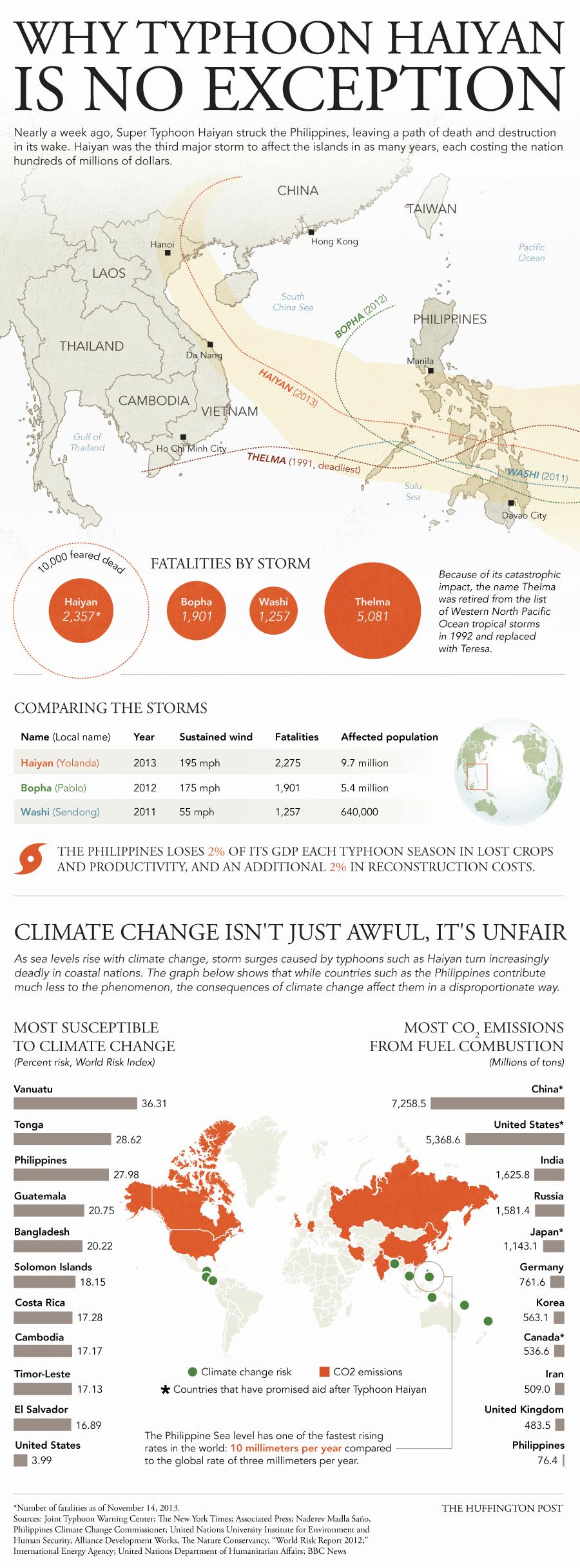 Typhoon Haiyan Infographic