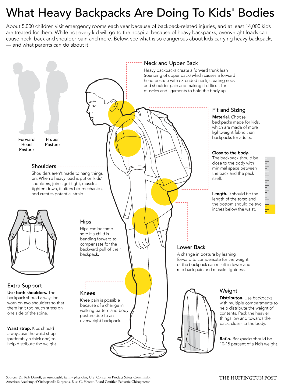 7431381ad9 The Dangers Of Heavy Backpacks -- And How Kids Can Wear Them Safely ...