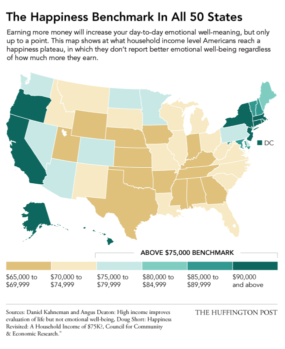 here is the income level at which money won t make you any happier  here is the income level at which money won t make you any happier in each state huffpost