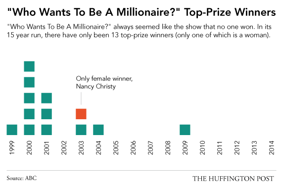 who wants to be a millionaire winners where are they now
