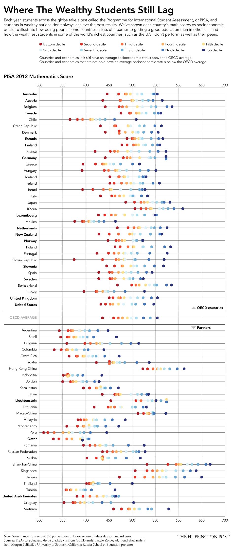 OECD decile scores