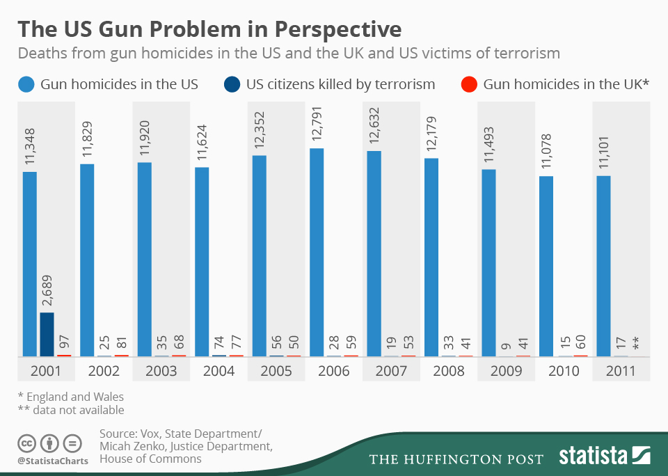 The statistics of gun related deaths and the need for gun controls in the us