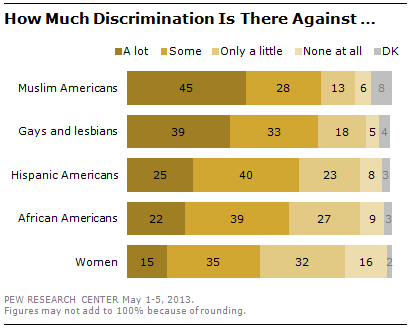 the many faces of discrimination in america Who faces more discrimination in america: christians or muslims to many  americans, the answer may seem obvious — muslims, after all,.