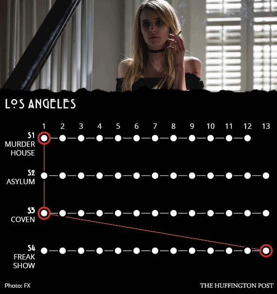 11 Ways The 'American Horror Story' Seasons Are All