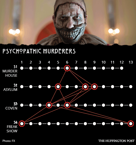 11 Ways The American Horror Story Seasons Are All