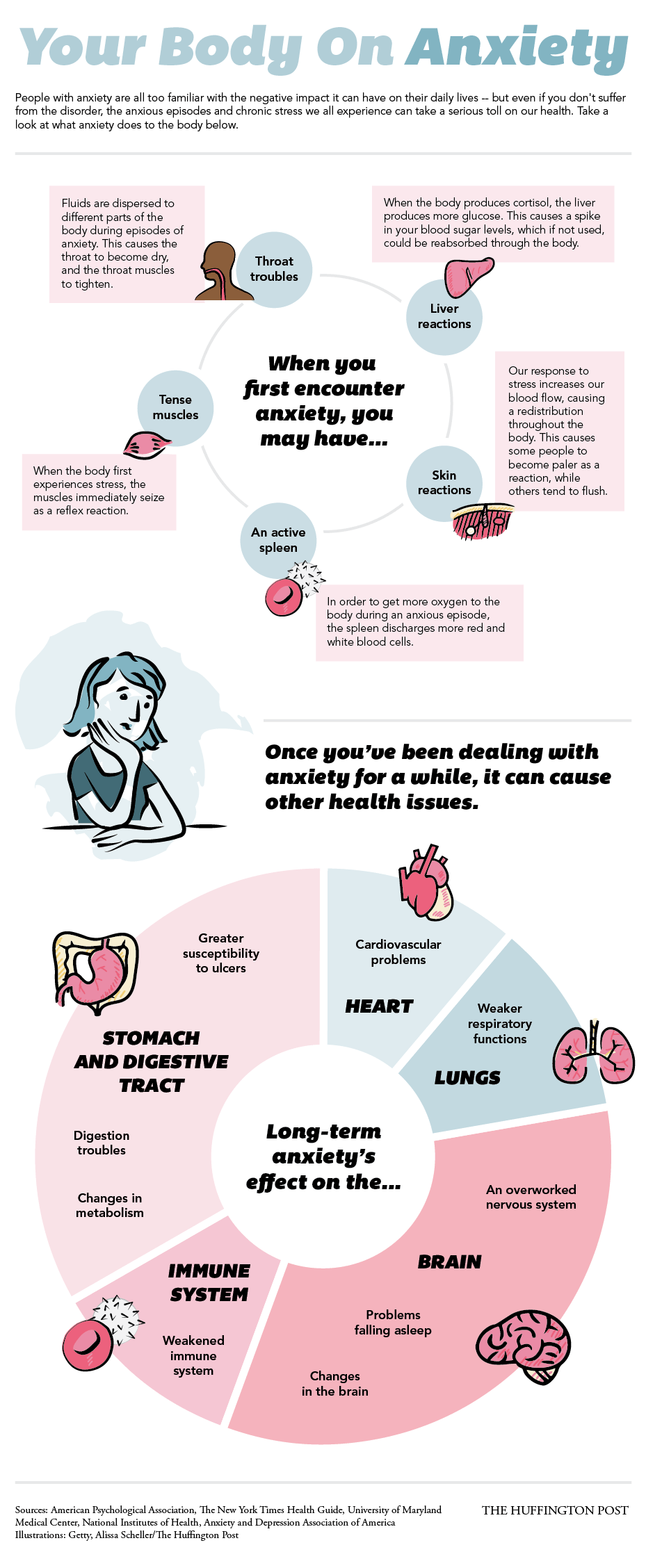 How Anxiety Influences Your Health (INFOGRAPHIC) The Huffington Post Anxiety Your Body On Anxiety N