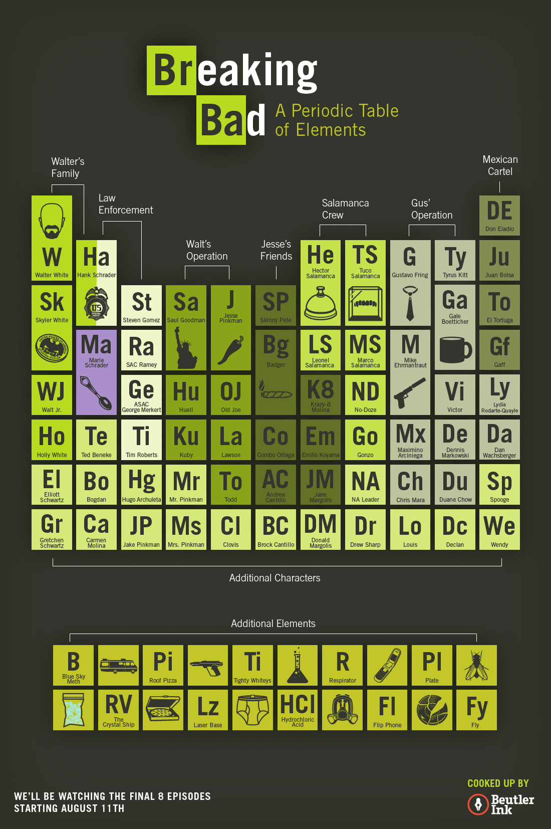Breaking bad periodic table charting the elements of walt and breaking bad infographic gamestrikefo Image collections