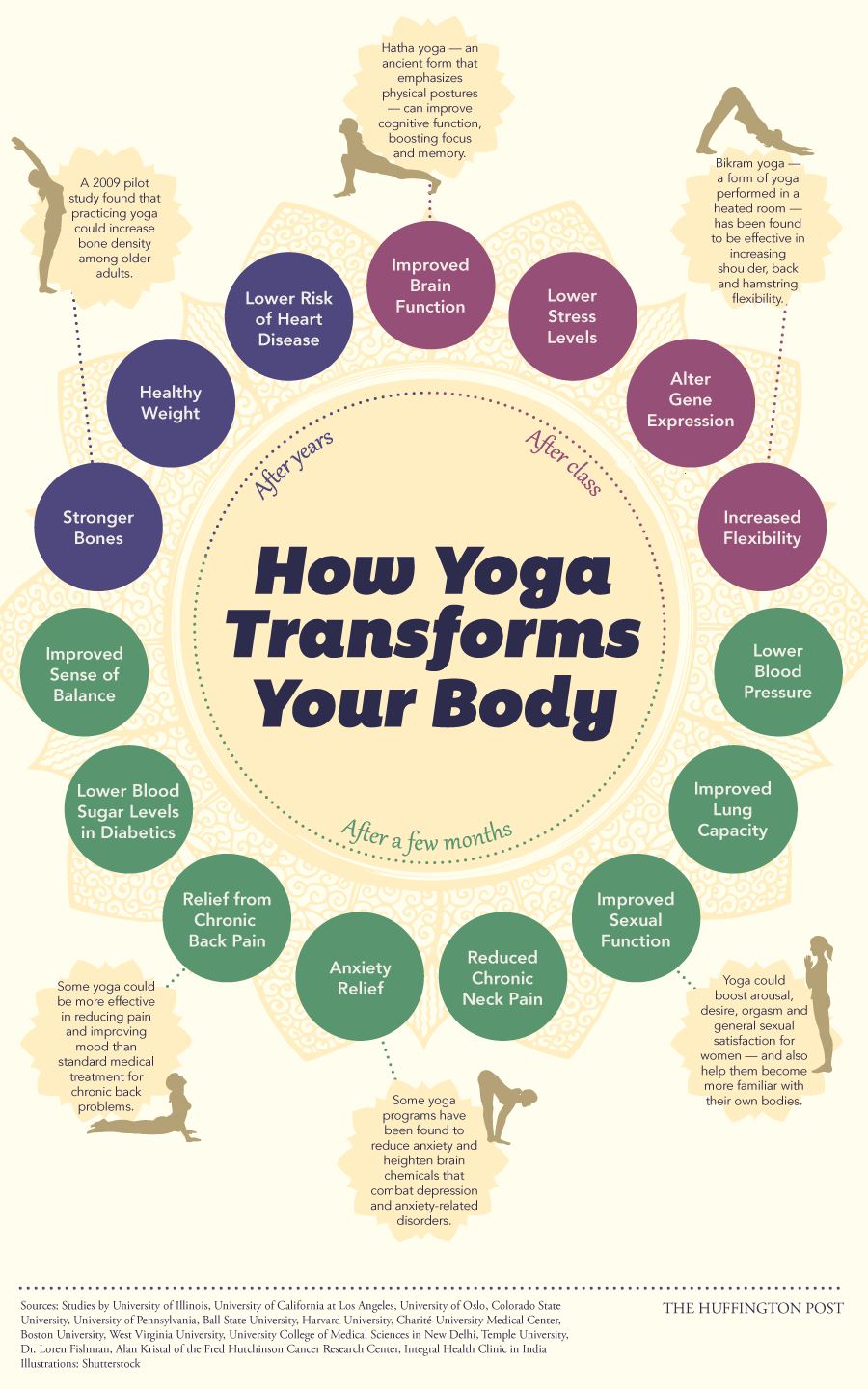 How Yoga Transforms Your Body - It's a Great Compliment to Acupuncture in New Orleans