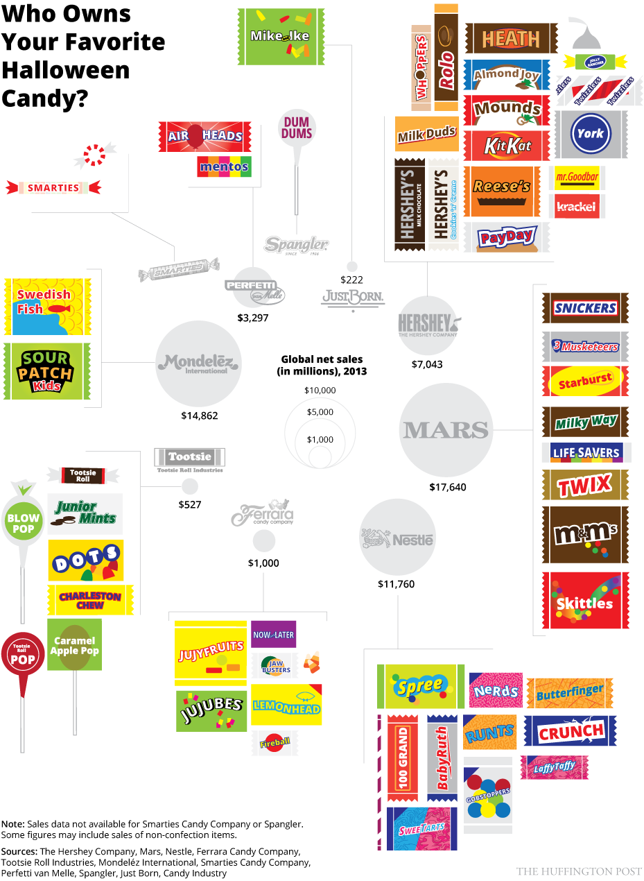 all your favorite halloween candy is madeonly 10 corporations
