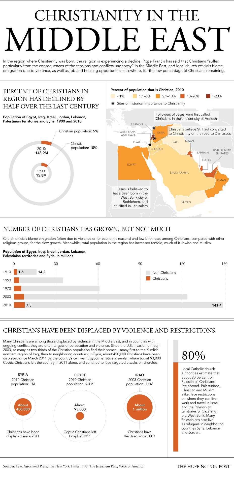 How Christianity Is Disappearing In The Middle East In One Chart - Religion population chart