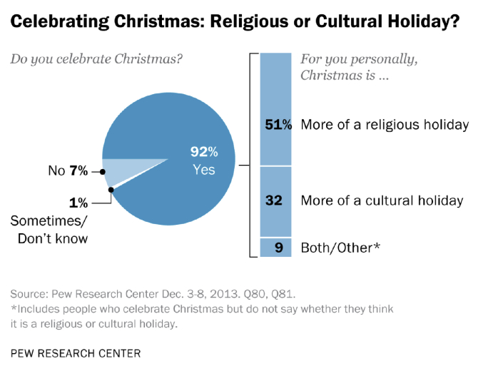 Christmas A NonReligious Holiday For Half Of Americans Pew - What percentage of the world is christian