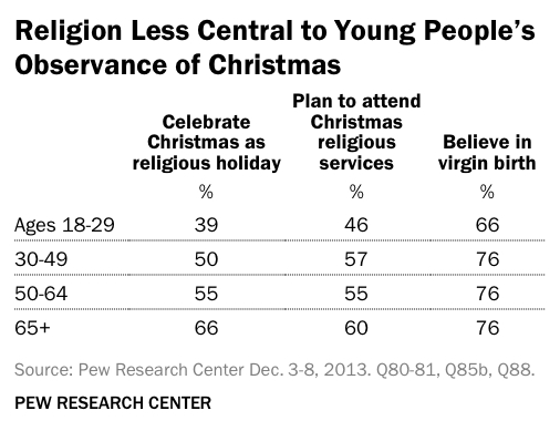 about 10 percent said they see it as a religious holiday among christians younger people were also more likely to see christmas as a cultural event - Is Christmas A Religious Holiday