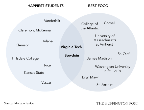 How To Choose A College  In 5 Venn Diagrams