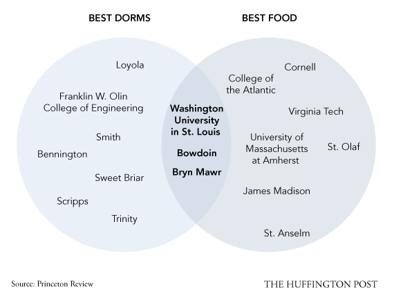 How To Choose A College  In 5 Venn Diagrams   HuffPost