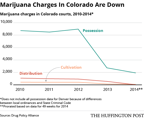 ... Have Plummeted In Colorado Since Legalization | The Huffington Post