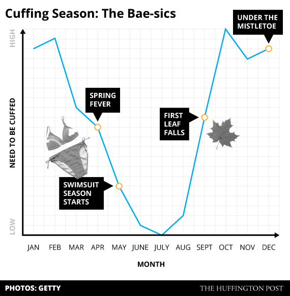 Your Guide To Cuffing Season, In 8 Simple Charts