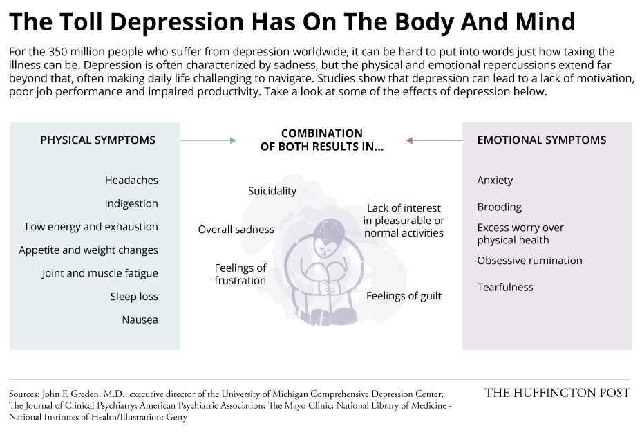 evidence depression isn t just all in your head huffpost life