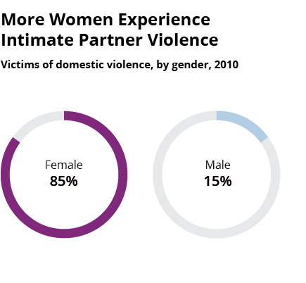 "a comparison between the statistics and myths about domestic violence in the us The term ""domestic violence"" includes felony or misdemeanor crimes of violence  committed by a current or former spouse or intimate partner of the victim, by a."